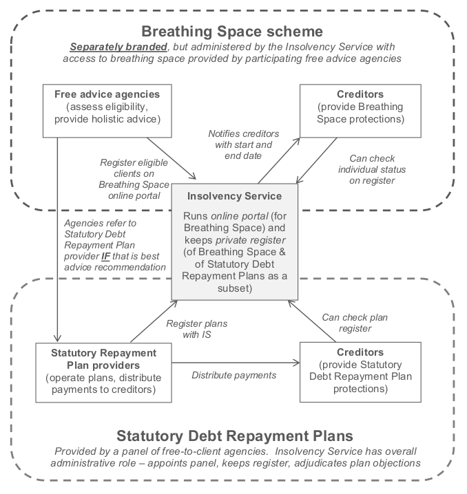 Breathing space consultation Jan 18