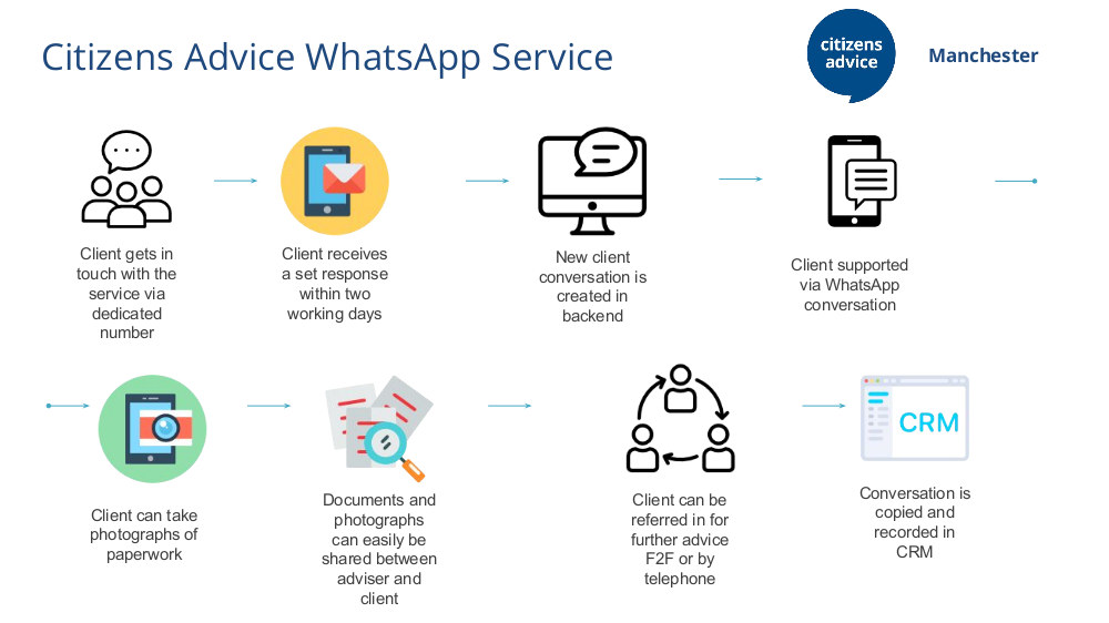How the Service Works Infographic